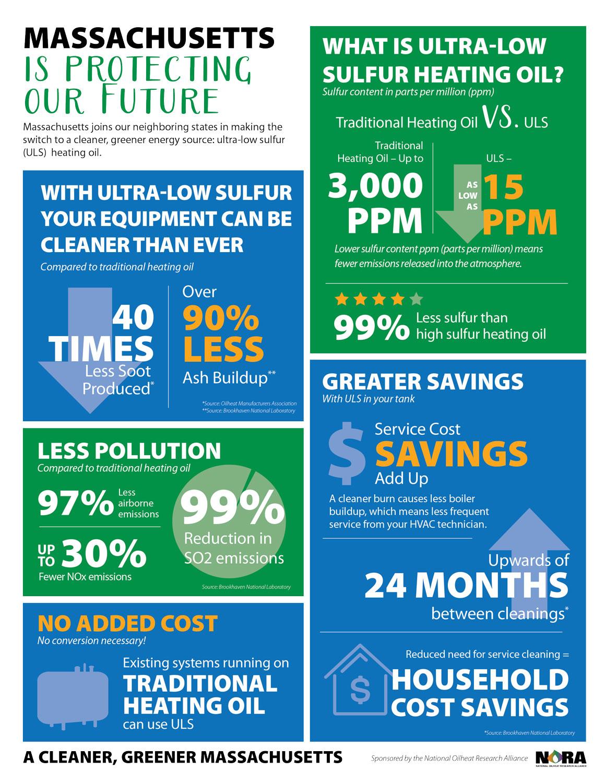 ULS Infographic
